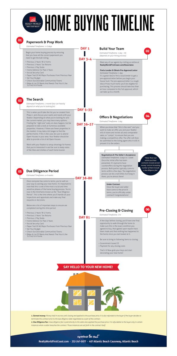 Home Buyers Timeline - Infographic